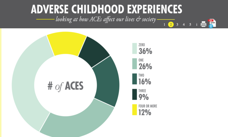 A Hand FULL of ACES: The Plight of Young Children Living with Substance Use Disorder